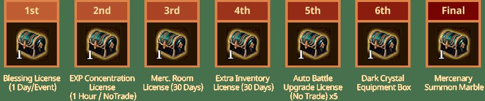 login reward items